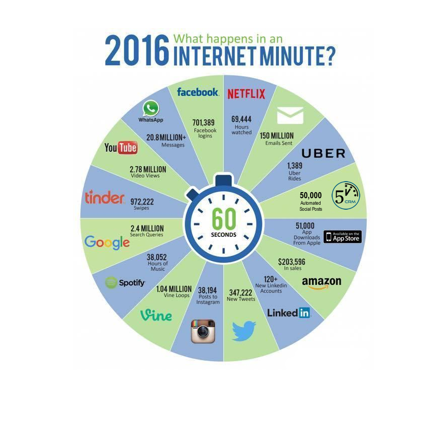 what happens in a digital minute
