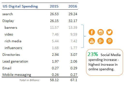 digital_spending