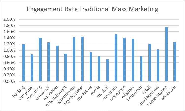 market engagement rate